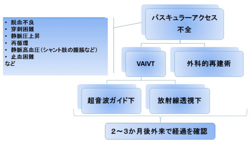 VAIVT